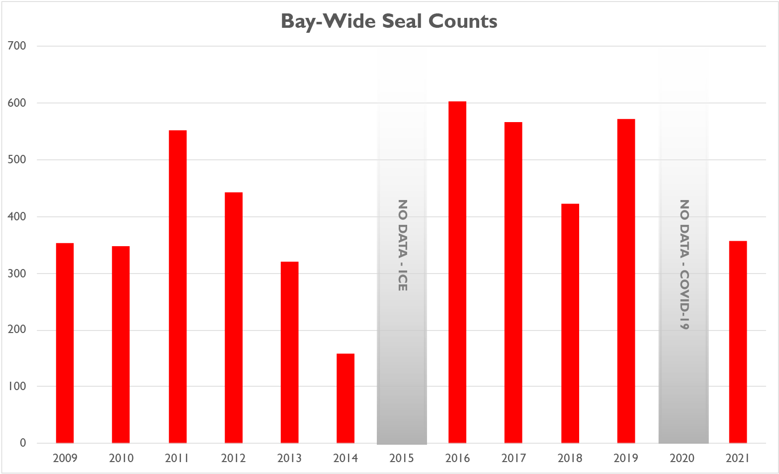 Bay-Wide Seal Count table, 200-9-2021