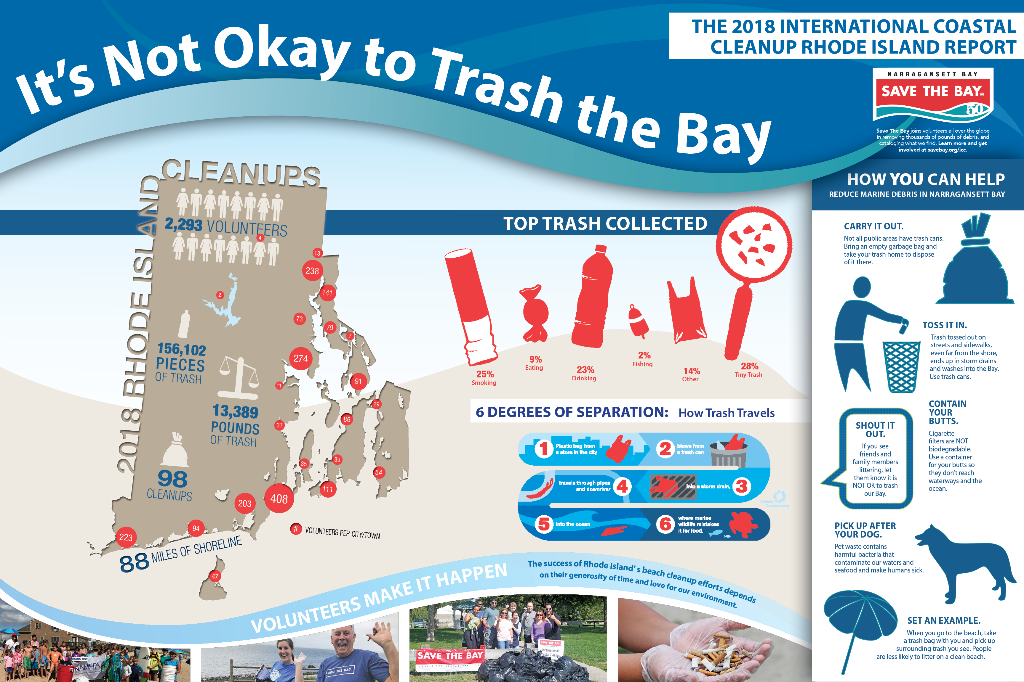 Explore the results from Rhode Island's 2018 International Coastal Cleanup efforts.
