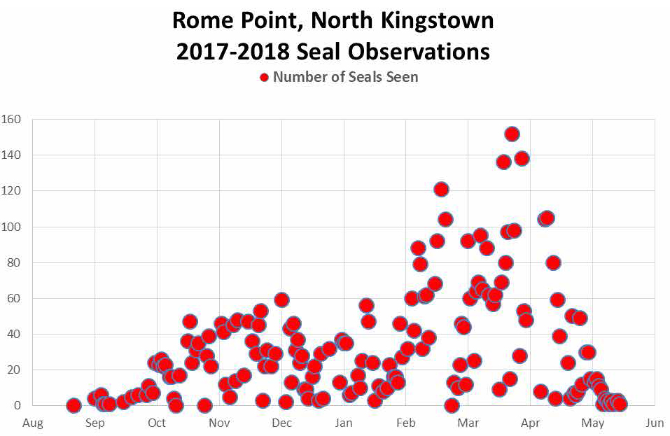 2017-2018 Seal Observations at Rome Point show a late-March peak